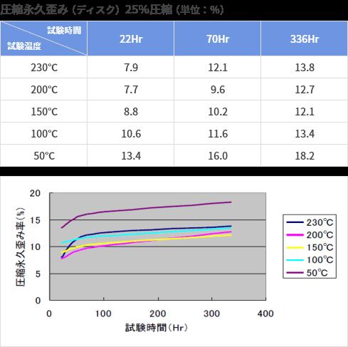 圧縮永久歪み(ディスク)25%圧縮(単位:%)