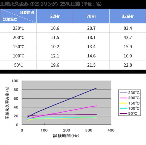 圧縮永久歪み(P25 Oリング)25%圧縮(単位:%)