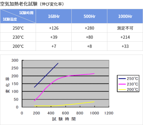 空気加熱老化試験(伸び変化率)